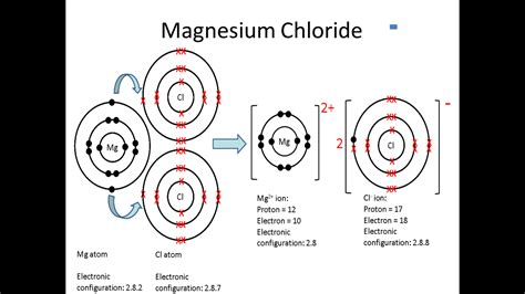 lewis diagram for mgcl2 search results for magnesium chloride bonding calendar