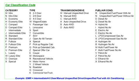 car rental groups explained best car rental