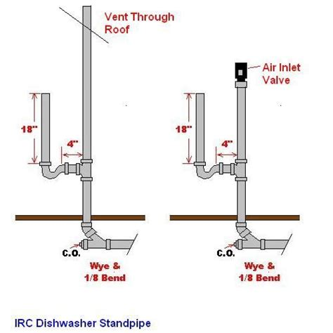 Laundry Sink Plumbing Diagram - how to plumb drain line for washer and vent with studor