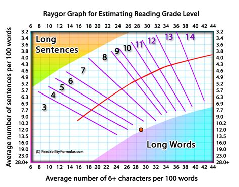 how to estimate range and wind books the raygor estimate graph and readability formula for