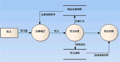 membuat dfd dengan enterprise architect データフロー図 dfd