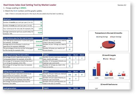 Real Estate Market Report Template Hunecompany Com Real Estate Market Report Template