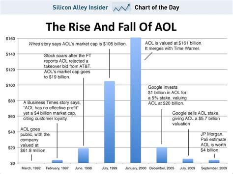 aol stock history chart peter o kelly s reality check 10 01 2009 11 01 2009