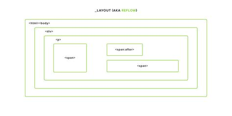 javascript reflow layout critical rendering path how is a single frame rendered