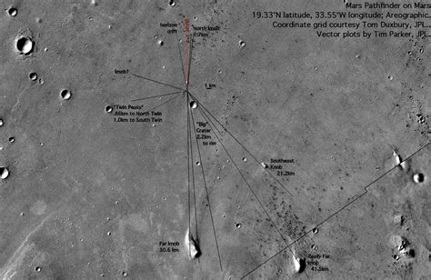 the site mars pathfinder landing site