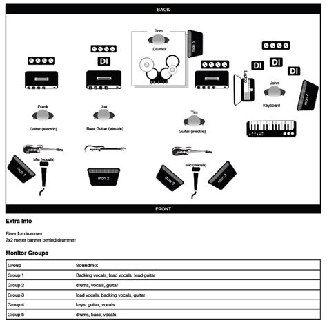 stage plot template how to create a stage plot and input list that sound techs