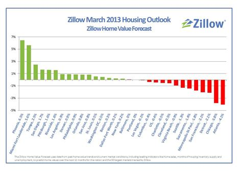 zillow expect home values to bottom out in 2012 the