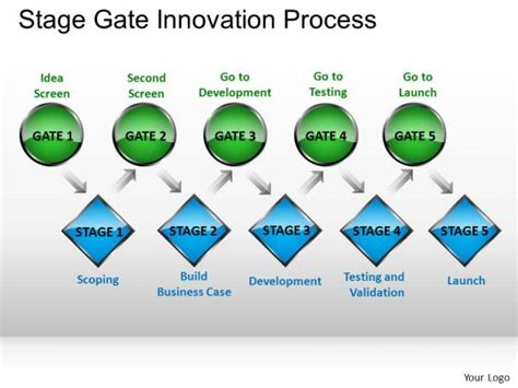 phase gate template ppt slides stage gate innovation process powerpoint