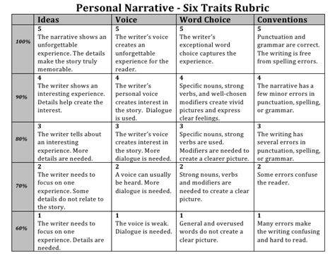 Crafting A In Essay Story Poem by Narrative Writing Rubric Grade 6 This Is How You Should Format Your Essay Save A Tree And