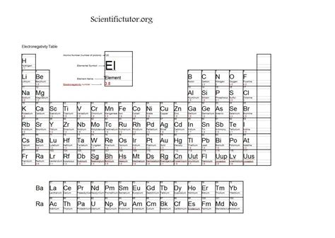 Table Of Electronegativities by Electronegativity Chart Periodic Table Of Periodic Table