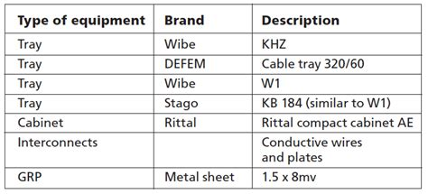 list different types of wiring accessories used in electrical wiring on the emc performance of cable trays 171 electronic environment