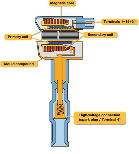 p ignition coil  primarysecondary circuit