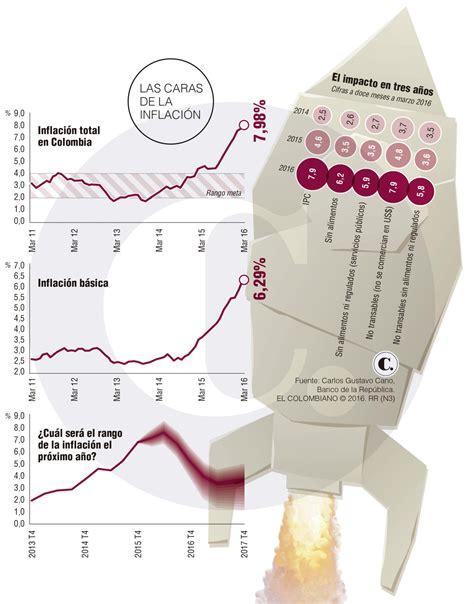 tasa incremento arriendo en colombia 2016 incremento arriendos 2016 en colombia