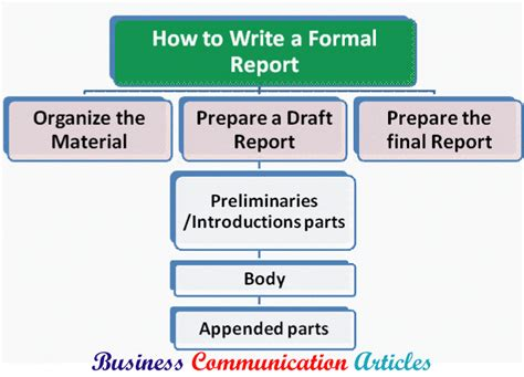 Who To Write A Formal Report by How To Write A Formal Report Effectively