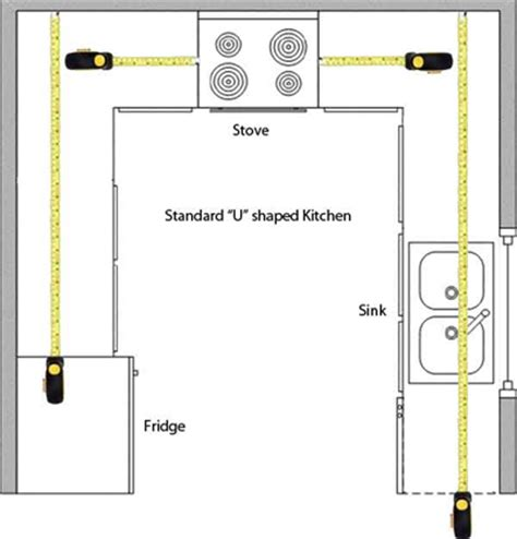 kitchenlayout measuringcountertop