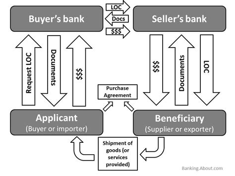 Flow Chart Letter Of Credit Letter Of Credit Exle How Money And Documents Move