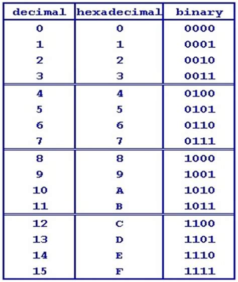 calculator binary to decimal 13 09 13 lesson 3 binary and denary numbers rajat s