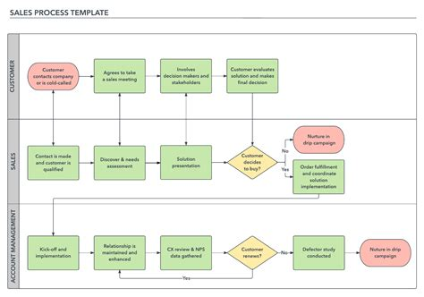 How To Build A Successful Sales Process Lucidchart Blog Sales Process Template