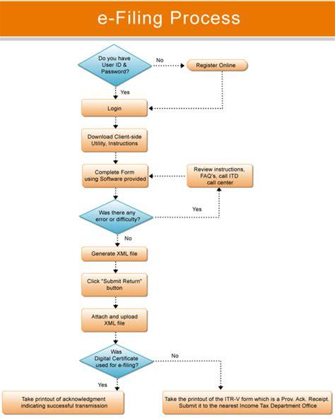 e filing how to e file returns