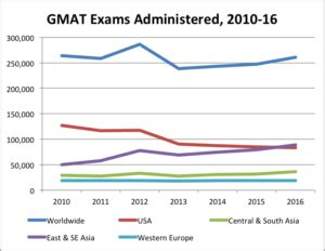 Gmat Not Required For Mba In Usa by Gmat Score Cancel Fee Gmat Tutoring Denver