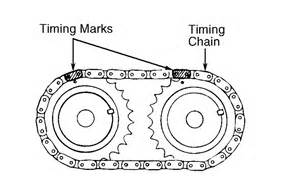 Hyundai Elantra Timing Belt Replacement 2000 Hyundai Elantra Cams And Crankyou Replace The Timing