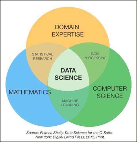 statistics for data science leverage the power of statistics for data analysis classification regression machine learning and neural networks books 2017 csc392 sec 2 programming for data science