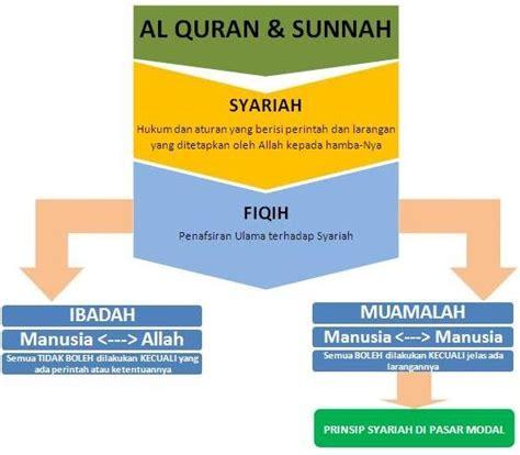 Kamus Umum Pasar Modal pasar modal syariah konsep umum positivego
