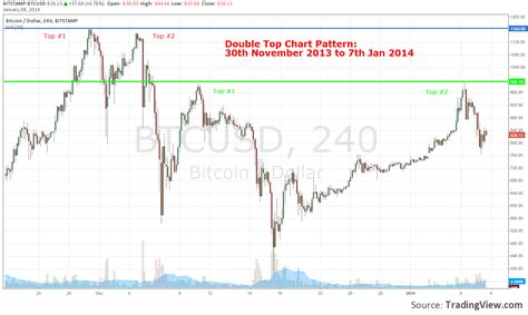 pattern graph analysis embarking on my bitcoin trading journey learn basic