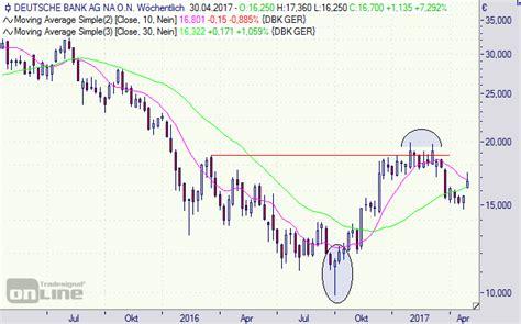 deutsche bank aktie dividende deutsche bank aktie mit gewinn den bonus sichern
