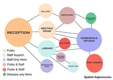 diagram interior design white design our diagrams working on space
