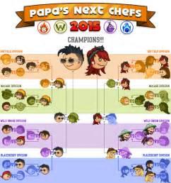 Papa s cheeseria development progress and encyclopedia