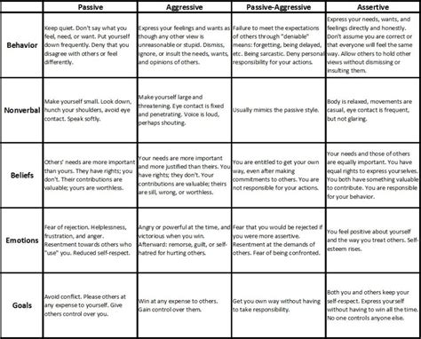Communication Styles Worksheet by Communication Styles Fragments Of Mirrors