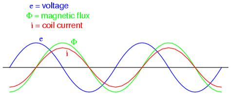 in alternating current inductor behaves like inductance and basic operation transformers