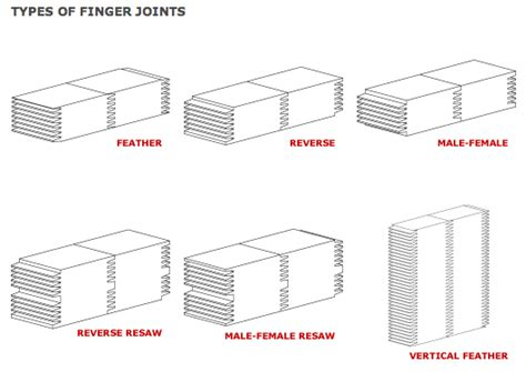 common types  wood joints   variations aliorion