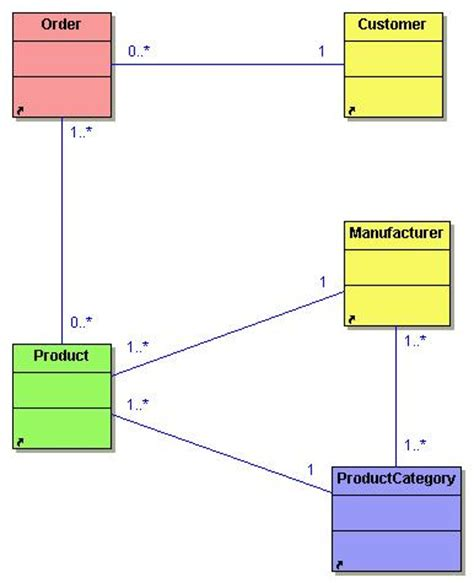 design pattern unit testing domain model pattern pattern collections