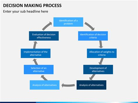 decision making process powerpoint template sketchbubble