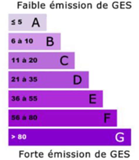 Ges Et Classe énergie 5228 by Classe Energie Le Calcul Dpe Du Bilan 233 Nerg 233 Tique