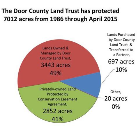 a new milestone 7 000 acres protected door county land