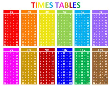 1x1 tafel times tables multiplications tables times tables grid