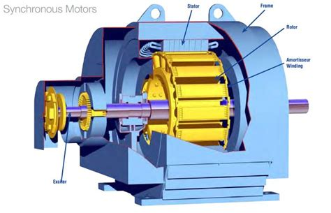 induction motor can used generator introduction to synchronous motor the engineering projects