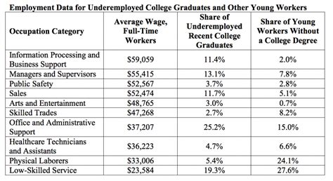 underemployed but not underpaid recent college graduates