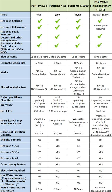 compare purhome  house water filtration puriteam