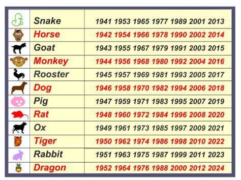 new year the years of the animals lunar new year fascinating animals
