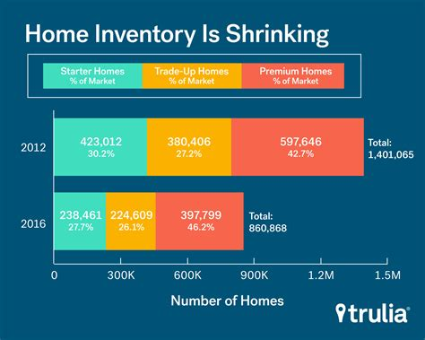 starter home inventory drop burdens time buyers