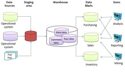 aggregate tables in data warehouse exles aggregate data warehouse