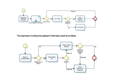 flowchart sle problems 28 images process flow chart