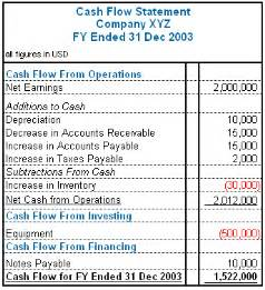 How to make money in stocks using cash flows investing caffeine