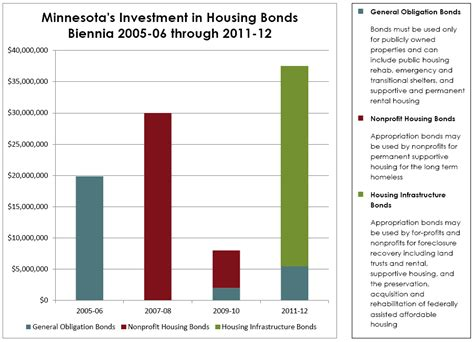 Housing Bonds by Historical Significance Of Minnesota S 2012 Success In