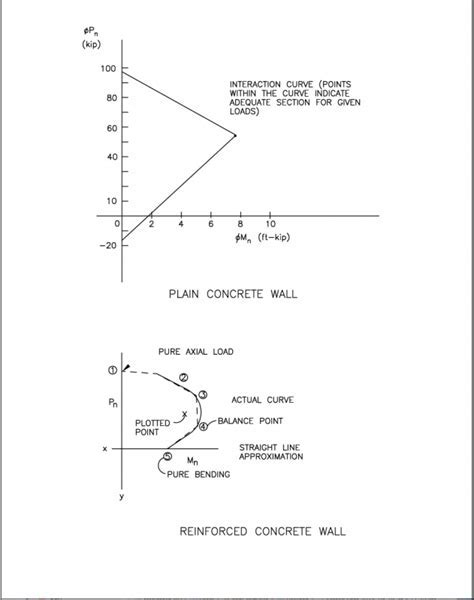 Precast concrete wall on slab design Foundations wall from