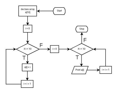 array flowchart introduction to programming using c
